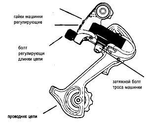 Настройка велосипеда: суппорт